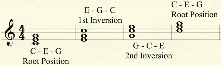 C-Inversions